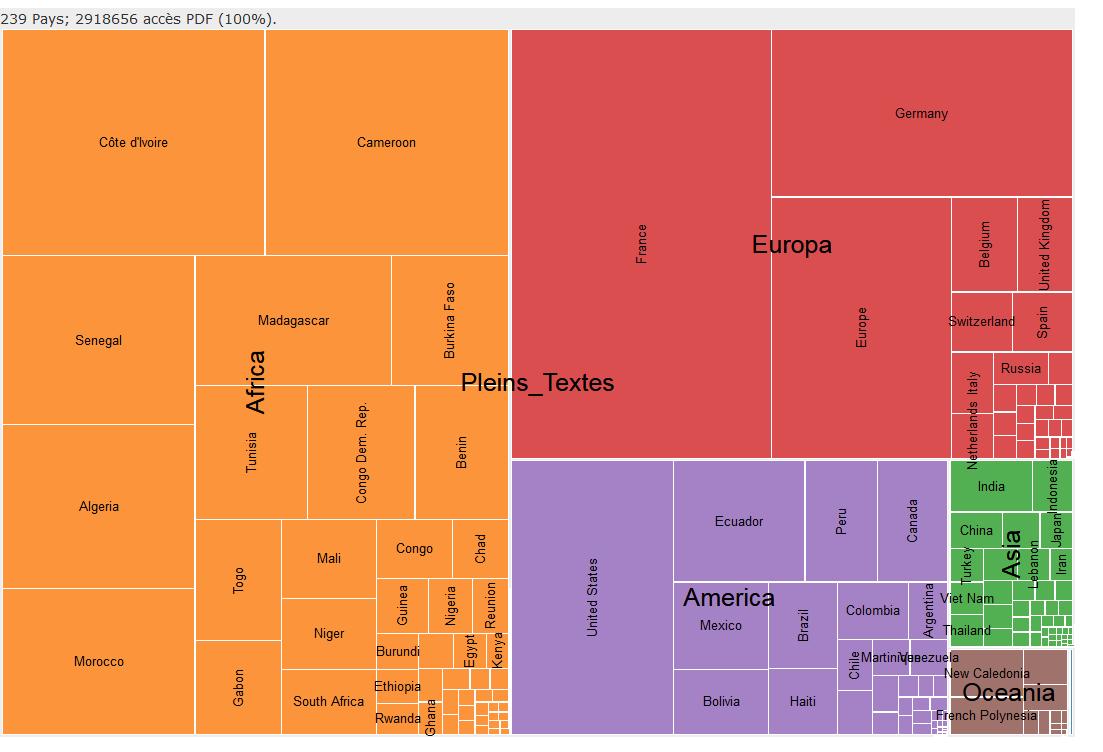 Répartition géographique des « accès-utilisateurs » en 2019 pour les documents en libre accès du fonds documentaire de l'IRD. Sur les trois millions d'accès, 47 % des consultations relèvent de pays d'Afrique et 70 % des pays en développement.